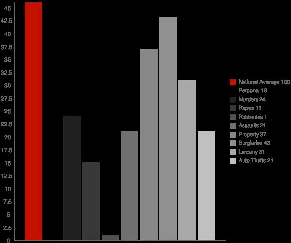 Fort Hall ID Crime Statistics
