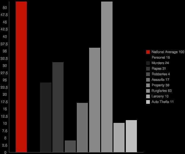 Wilsonville AL Crime Statistics