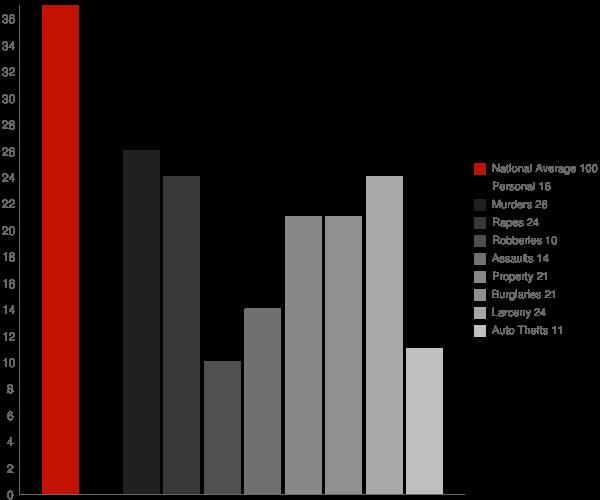 Marathon City WI Crime Statistics
