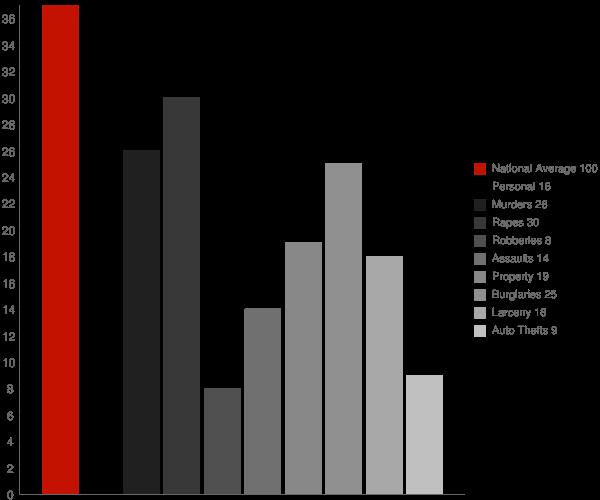 Sterrett AL Crime Statistics