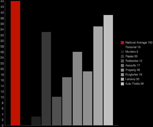 Folsom CA Crime Statistics