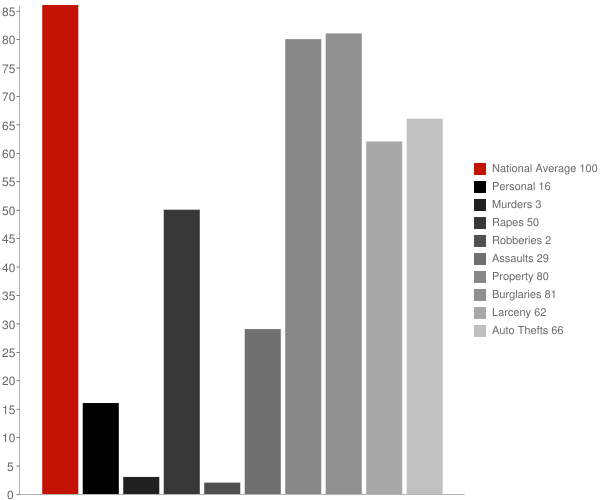 Aberdeen ID Crime Statistics