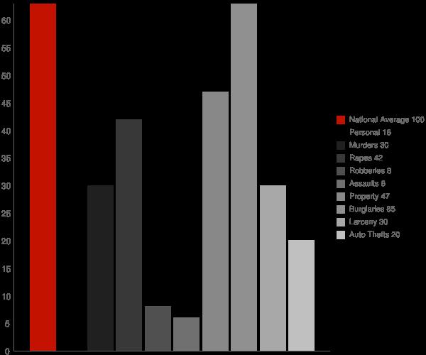 Ragland AL Crime Statistics