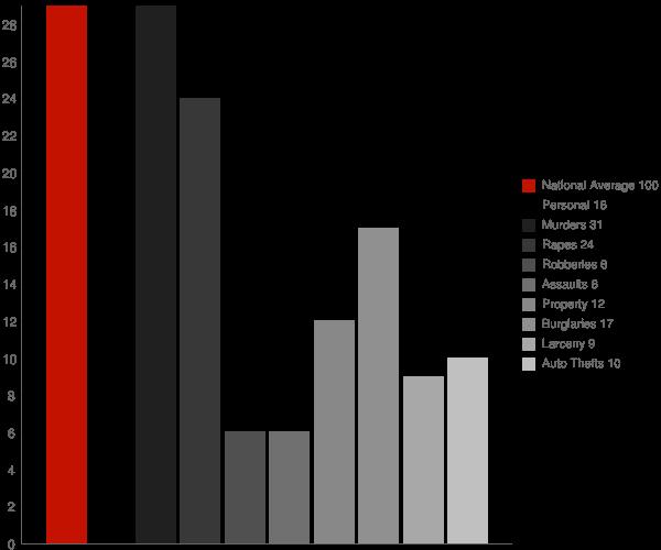 Woodmere LA Crime Statistics
