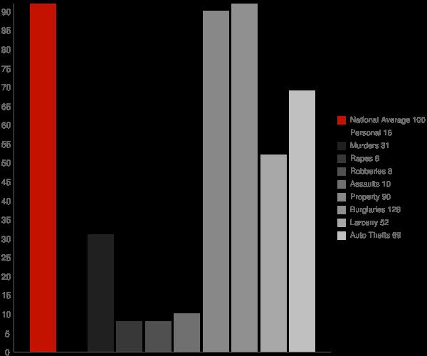 Rector AR Crime Statistics