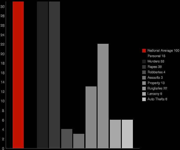 Mosses AL Crime Statistics