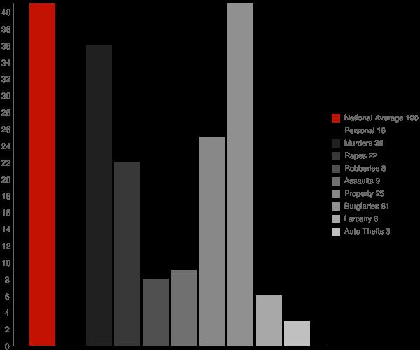 Billingsley AL Crime Statistics