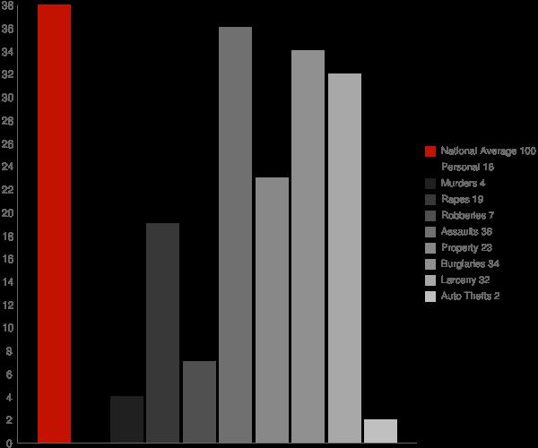 Pleasant Valley NY Crime Statistics