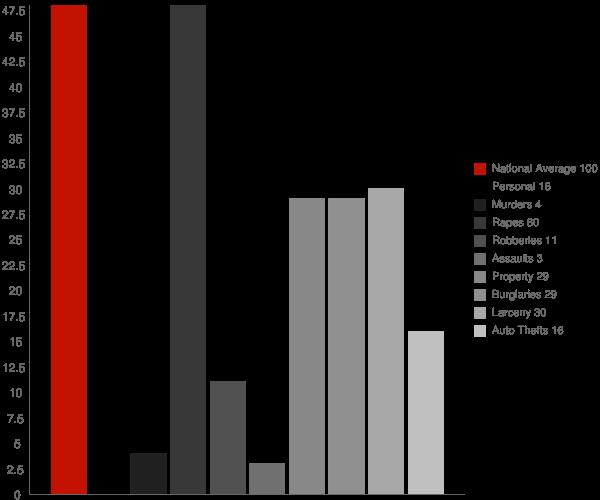 Cleveland ND Crime Statistics