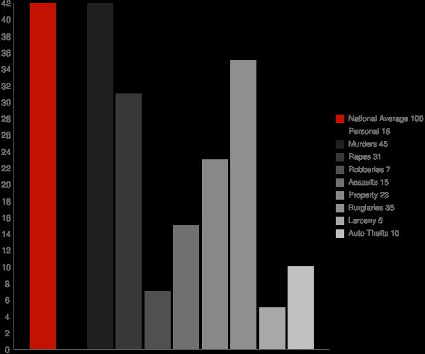 Greensboro VT Crime Statistics