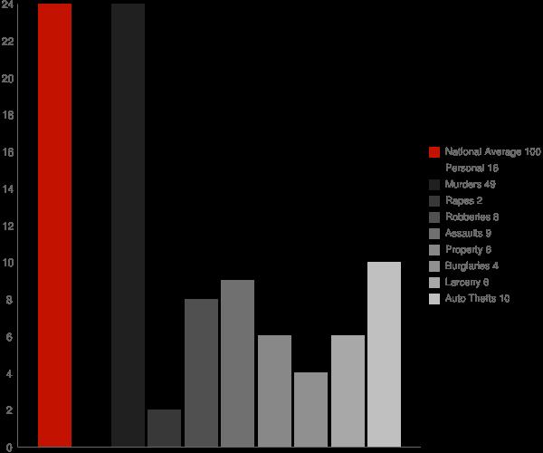 Brentwood MD Crime Statistics