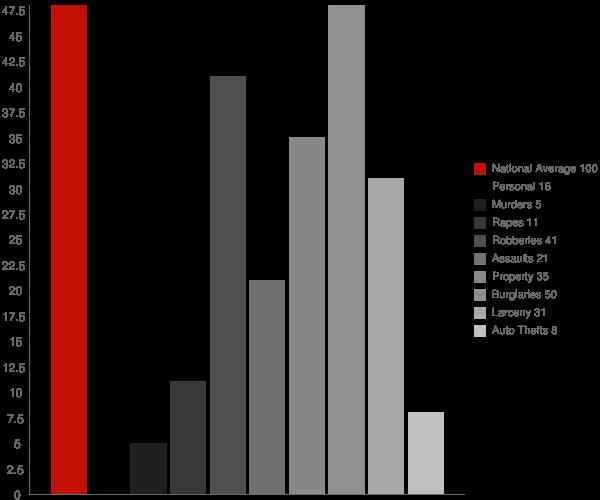 Fairfield ID Crime Statistics