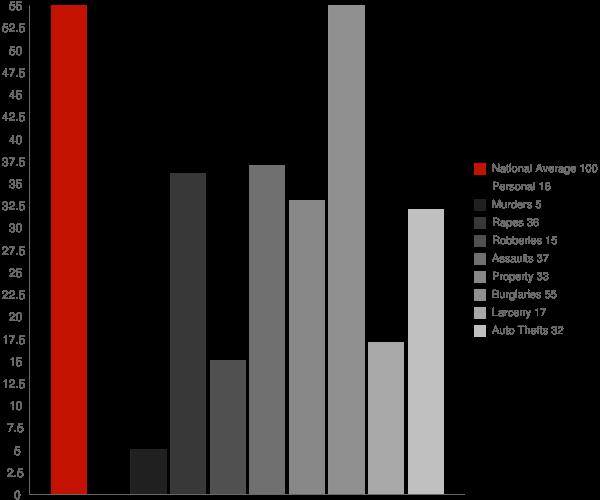 Belmont MS Crime Statistics