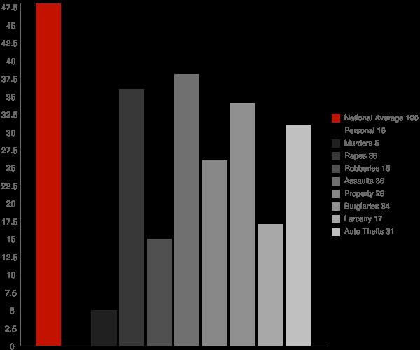 Golden MS Crime Statistics