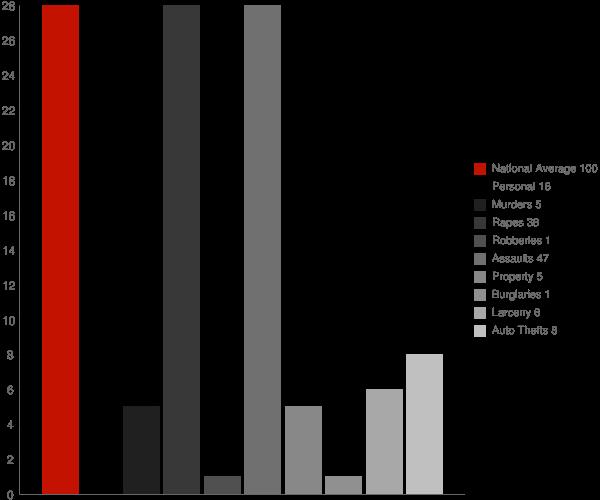 Vaiden MS Crime Statistics