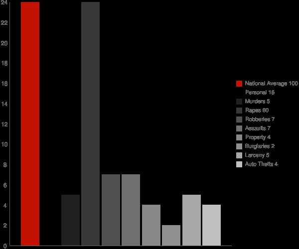 Castleton VT Crime Statistics
