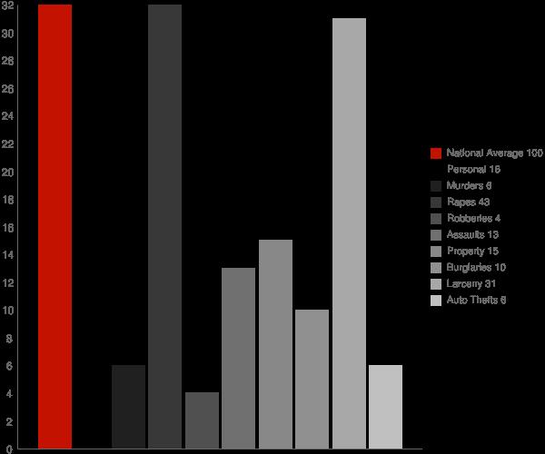Alexander NY Crime Statistics