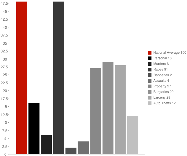 Havana ND Crime Statistics