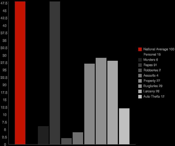 Rutland ND Crime Statistics