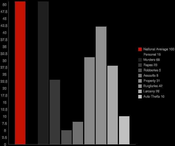 Newport Center VT Crime Statistics