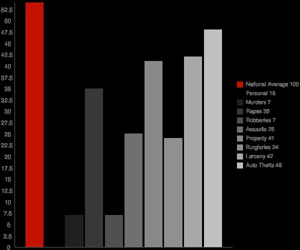 White Mountain AK Crime Statistics