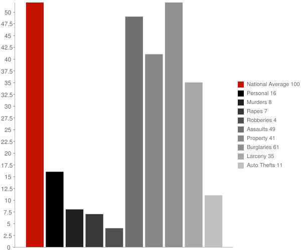 Weippe ID Crime Statistics