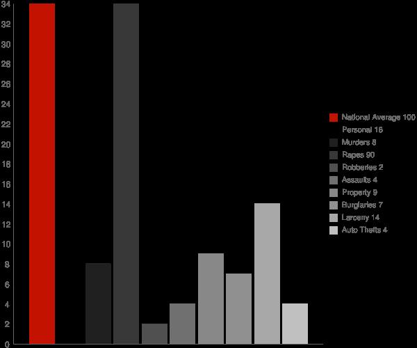 Belfield ND Crime Statistics