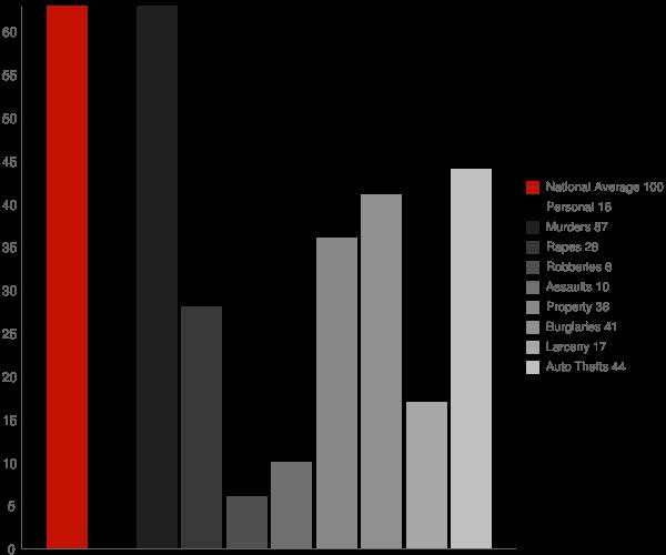 Crystal ND Crime Statistics