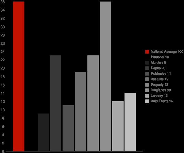 Ansted WV Crime Statistics