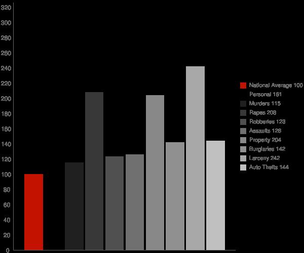 Des Moines IA Crime Statistics