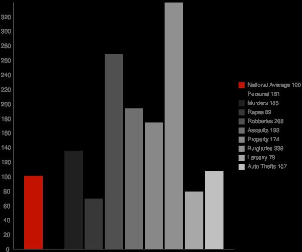 Parmele NC Crime Statistics