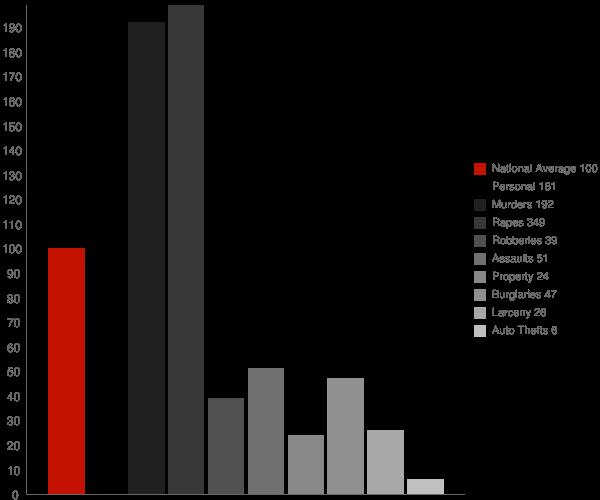 Bystrom CA Crime Statistics