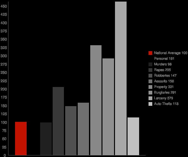 Colonie NY Crime Statistics