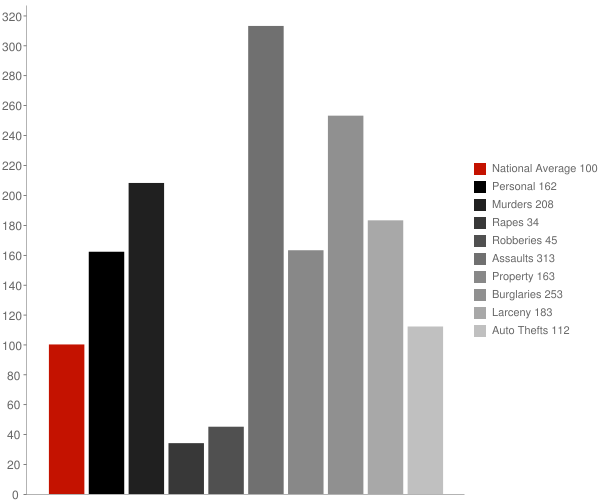 Onyx CA Crime Statistics
