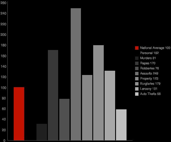 Woodside East DE Crime Statistics