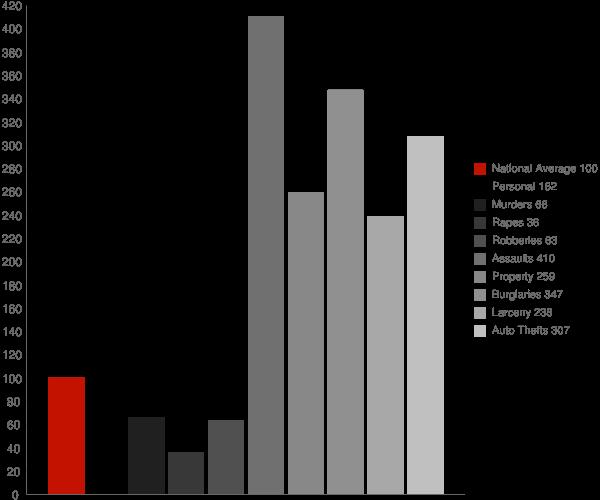 Cabazon CA Crime Statistics