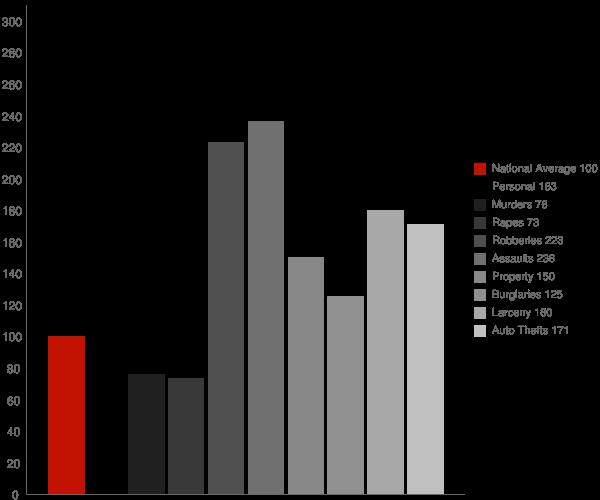 Catonsville MD Crime Statistics