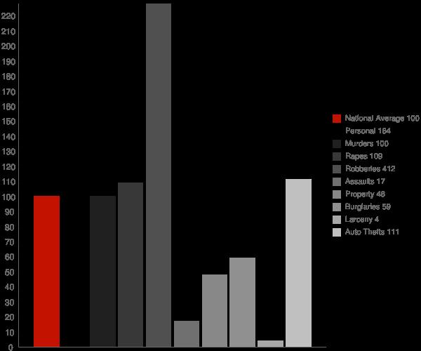 Elizabeth Lake CA Crime Statistics