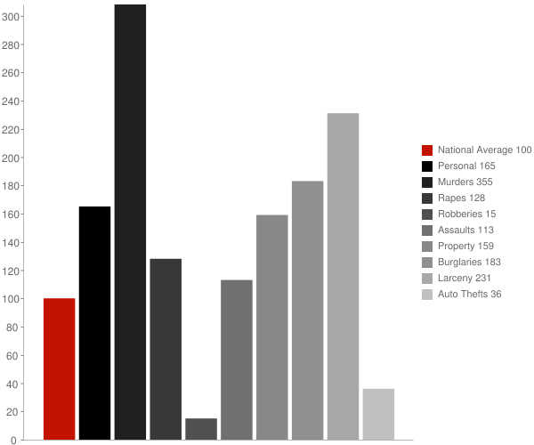 Sulphur Rock AR Crime Statistics