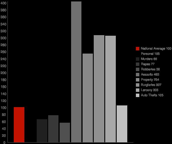 Mulga AL Crime Statistics
