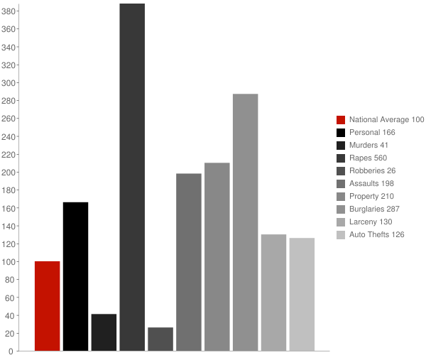 Mullan ID Crime Statistics
