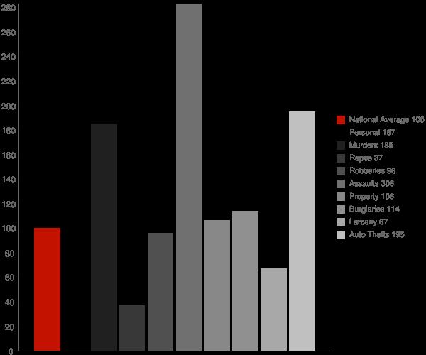 Alondra Park CA Crime Statistics