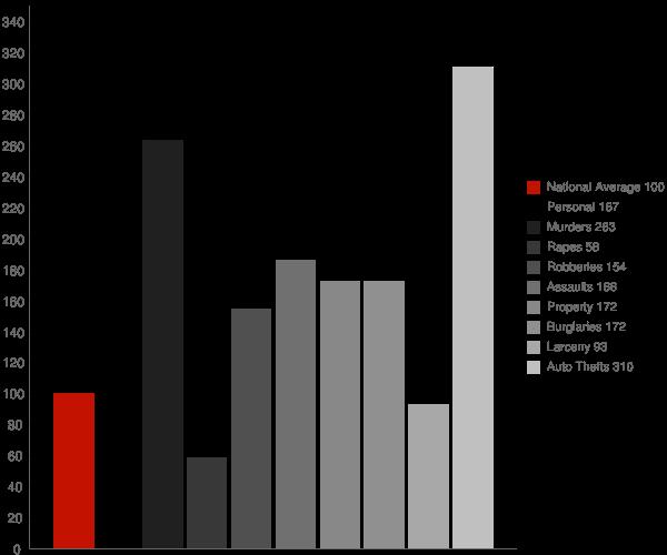 Glenarden MD Crime Statistics
