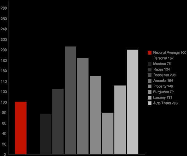 Lakewood TN Crime Statistics