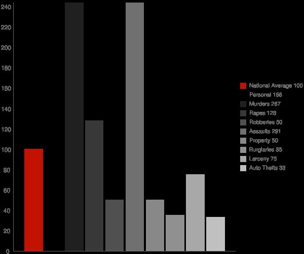 Fenton LA Crime Statistics