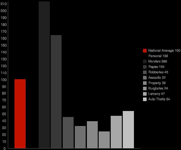 Kettering MD Crime Statistics