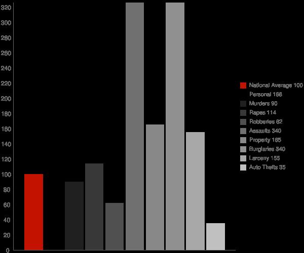 Diablo Grande CA Crime Statistics