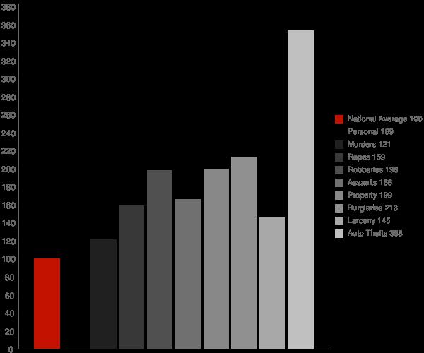 Signal Hill CA Crime Statistics