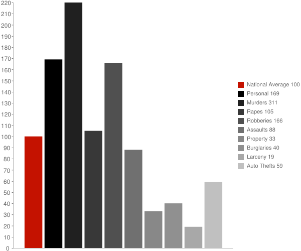 Lennox CA Crime Statistics