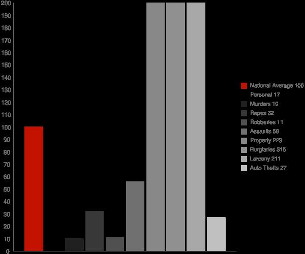 Meredith NH Crime Statistics